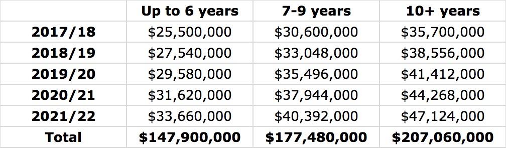 Maximum salaries (current team)